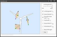 Die Animation zeigt den Rotor einer Windkraftanlage frontal und stellt die Kräfte dar, die auf die Flügel des Rotors wirken.