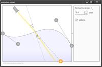 Die Animstion zeigt ein flüssiges Medium, das von einem Lichtstrahl durchdrungen wird. In Abhängigkeit von der Brechzahl wird der Lichtstrahl unterschiedlich stark gebrochen