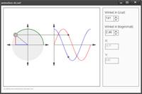 Die Animation zeigt ein rechtwickliges Dreieck. Der Eckpunkt kann entlang eines Kreises verschoben werden. Die entsprechenden Funktionswerte werden auf der Sinus- und Kosinuskirve markiert.