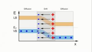 Bewegungen von Ladungen in Halbleitern und Solarzellen